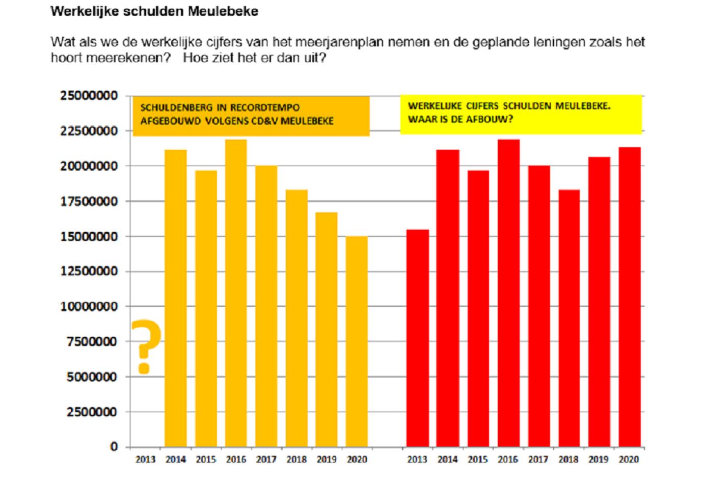 CD&V Meulebeke liegt over schuldenberg Meulebeke
