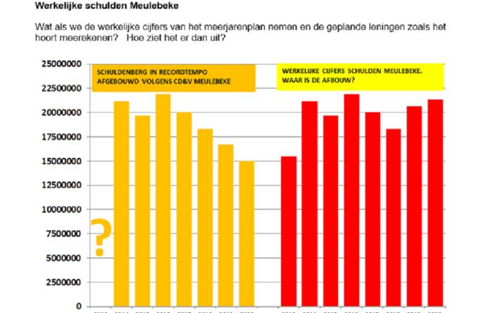CD&V liegt over schuldenberg Meulebeke